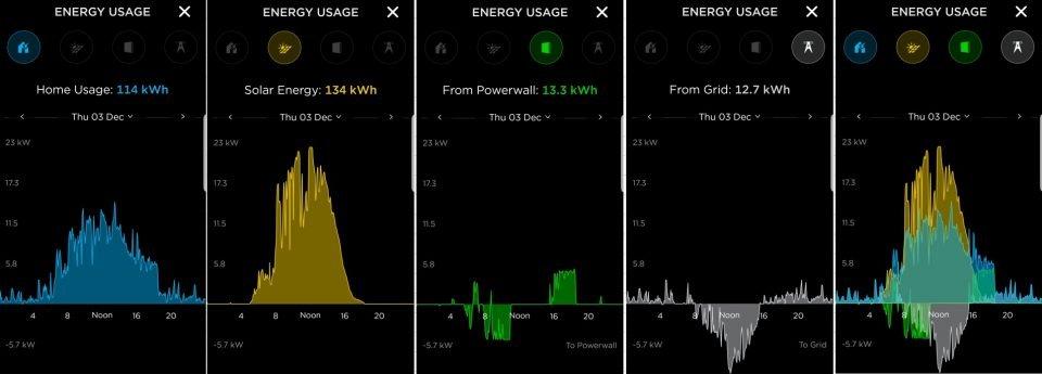 Screenshot from an app showing five graphs.
